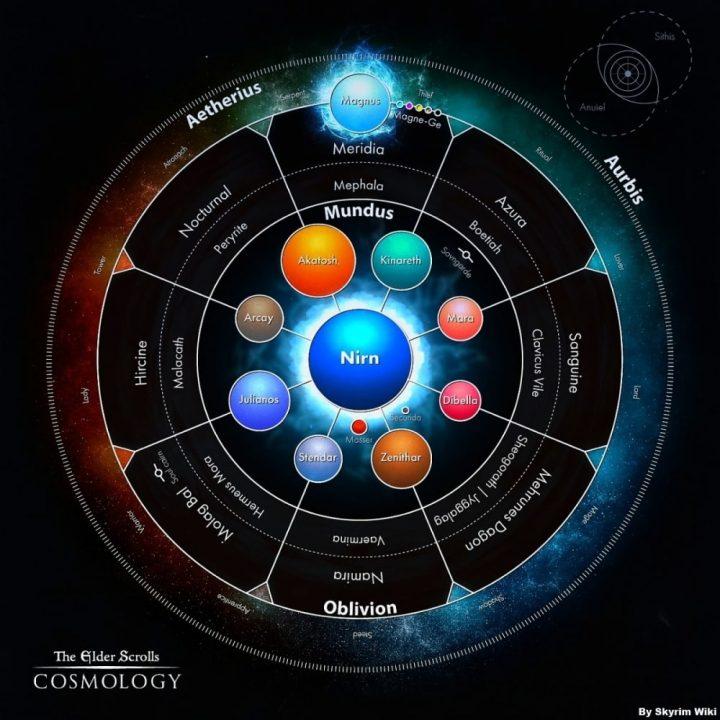 Aurbis-TES-Cosmology-univero-skyrim